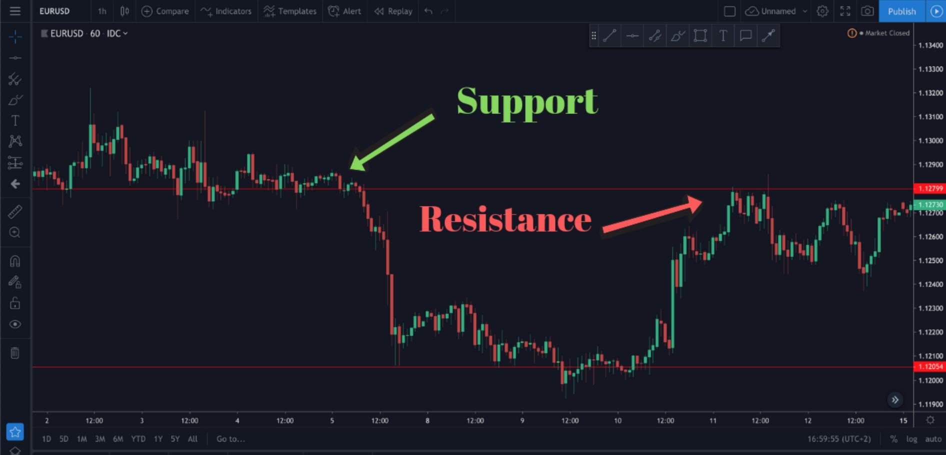 مستويات الدعم والمقاومة