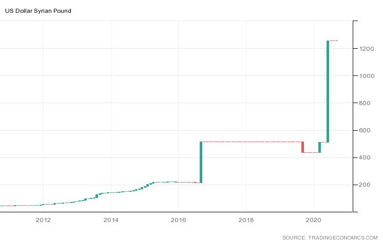توقعات الدولار الامريكي مقابل الليرة السورية فنيًّا