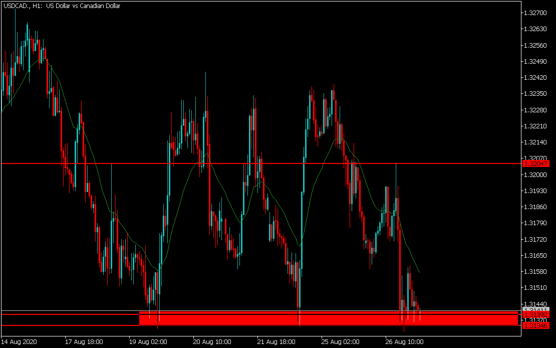 USDCAD August, 27 2020