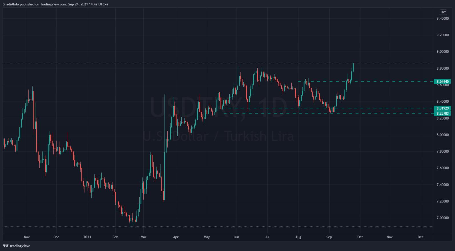 الدولار الأمريكي مقابل الليرة التركية 24 سبتمبر 2021