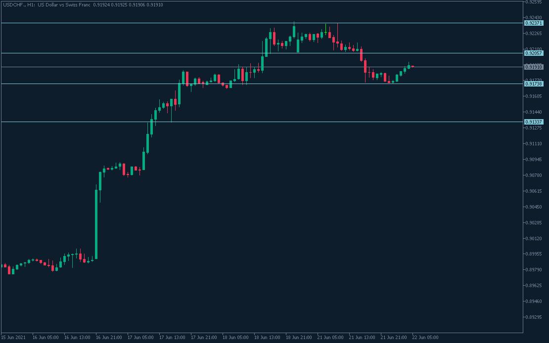 الدولار الأمريكي مقابل الفرنك السويسري 22 يونيو 2021