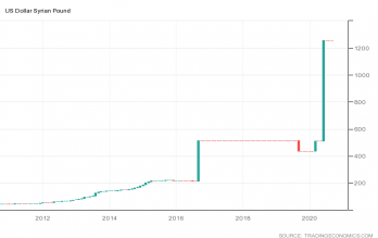 توقعات-الدولار-الامريكي-مقابل-الليرة-السورية-فني-ا-2020-09-29